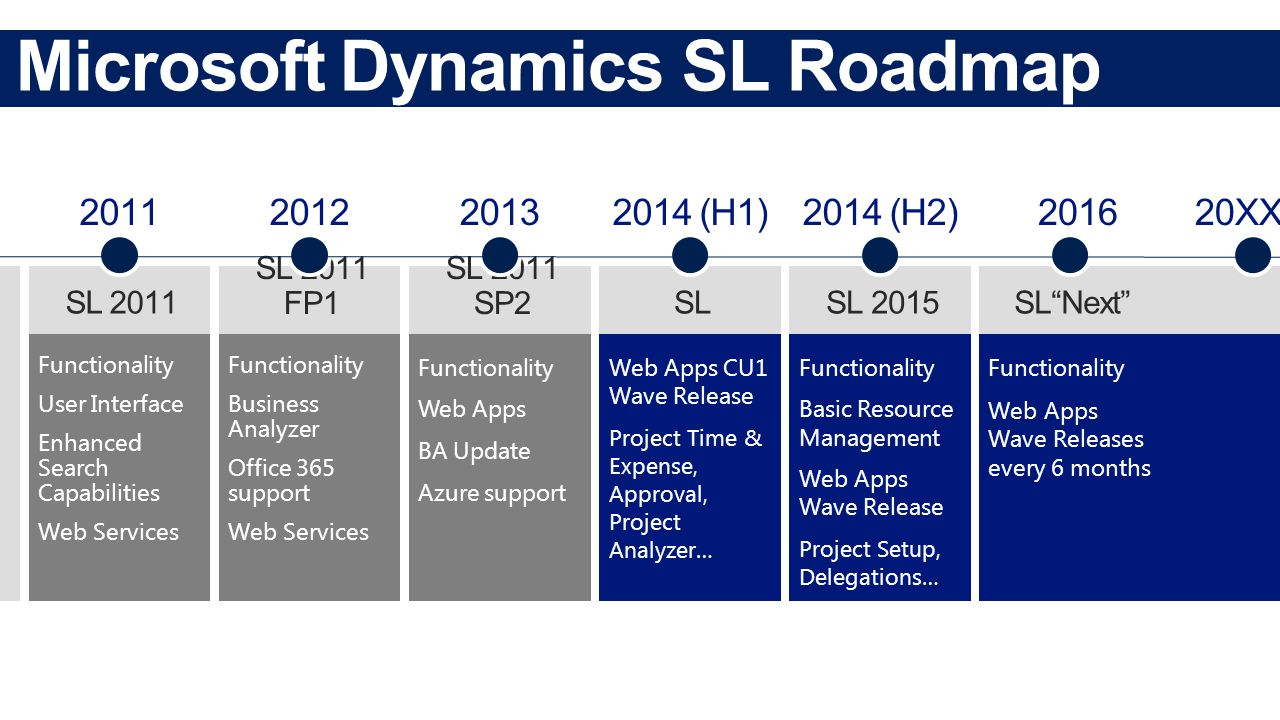 Functionality Web Apps BA Update Azure support Functionality User Interface Enhanced Search Capabilities Web Services Functionality Business Analyzer