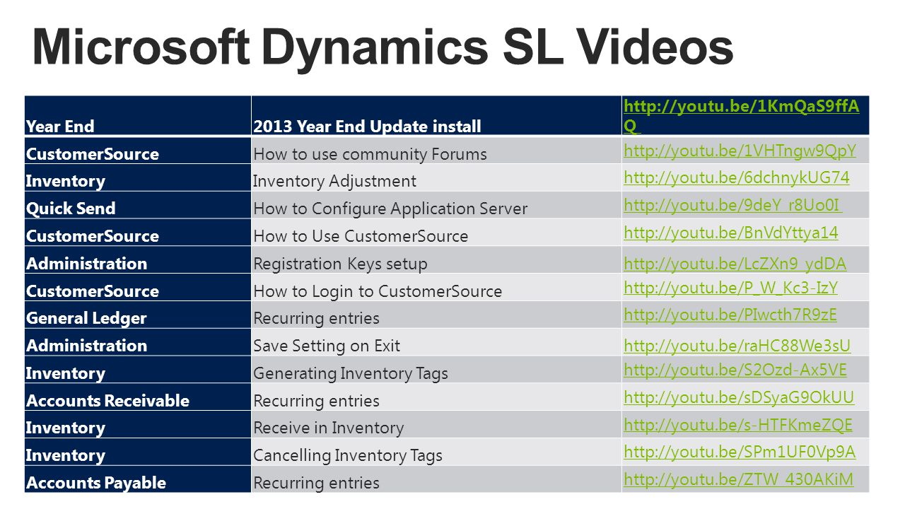 Year End2013 Year End Update install http://youtu.be/1KmQaS9ffA Q CustomerSourceHow to use community Forums http://youtu.be/1VHTngw9QpY InventoryInven