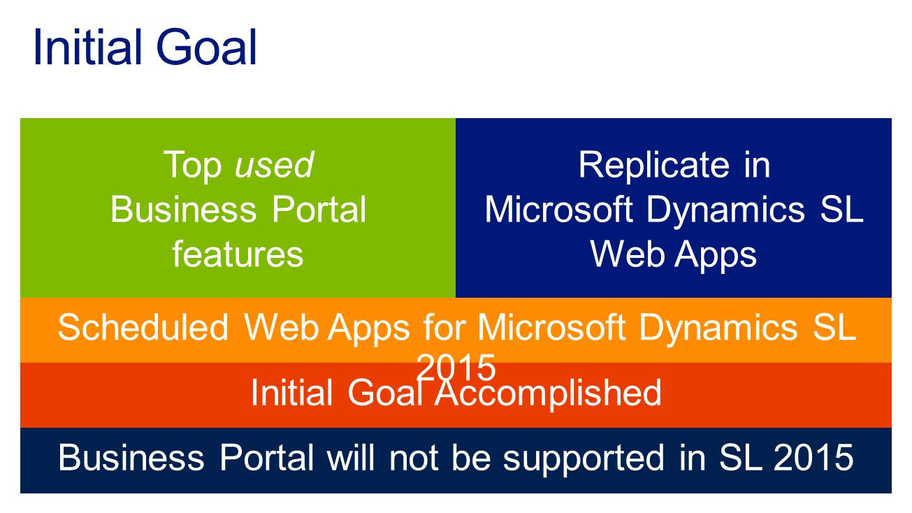 Initial Goal Accomplished Initial Goal Scheduled Web Apps for Microsoft Dynamics SL 2015 Business Portal will not be supported in SL 2015