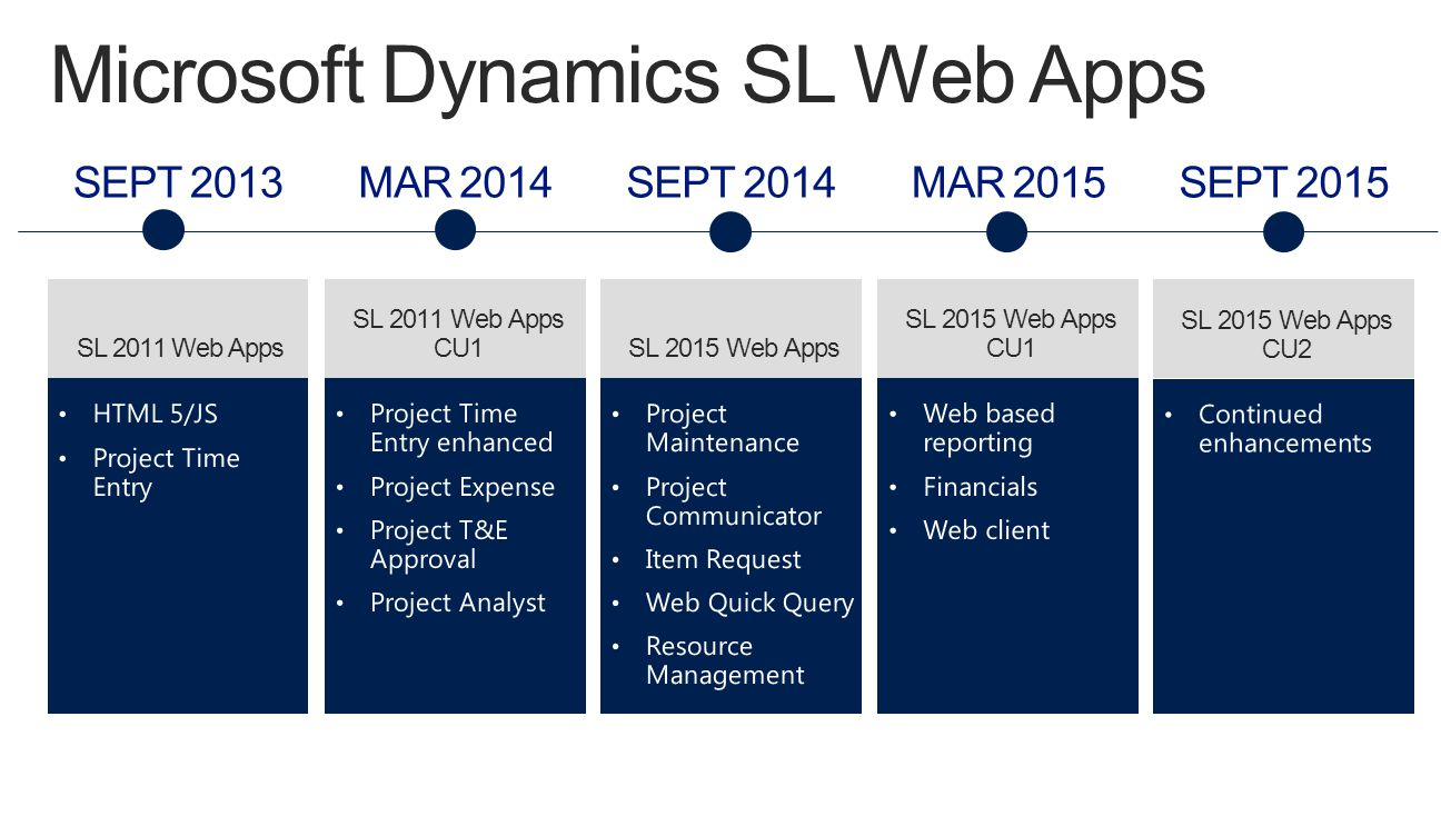 SL 2011 Web Apps CU1SL 2011 Web Apps SL 2015 Web Apps SL 2015 Web Apps CU1 Microsoft Dynamics SL Web Apps SL 2015 Web Apps CU2 MAR 2014SEPT 2014MAR 2015SEPT 2015SEPT 2013