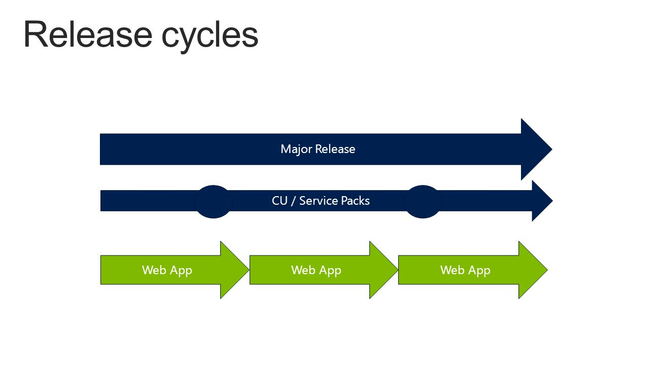 Major Release CU / Service Packs Web App