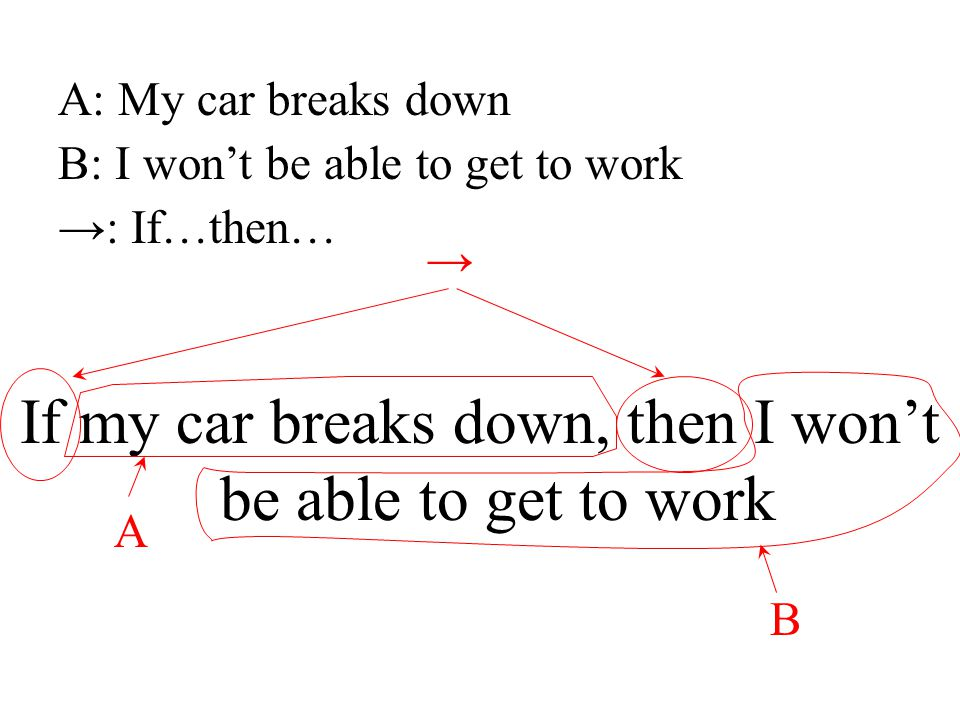 If my car breaks down, then I won't be able to get to work A A: My car breaks down B: I won't be able to get to work B →: If…then… →