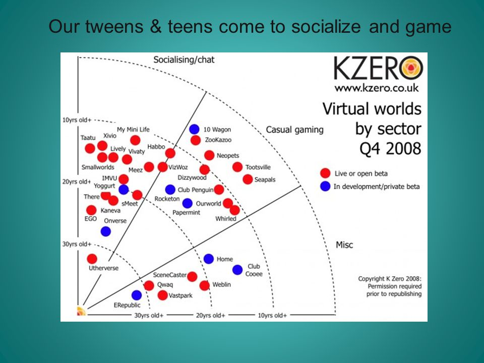 Our tweens & teens come to socialize and game