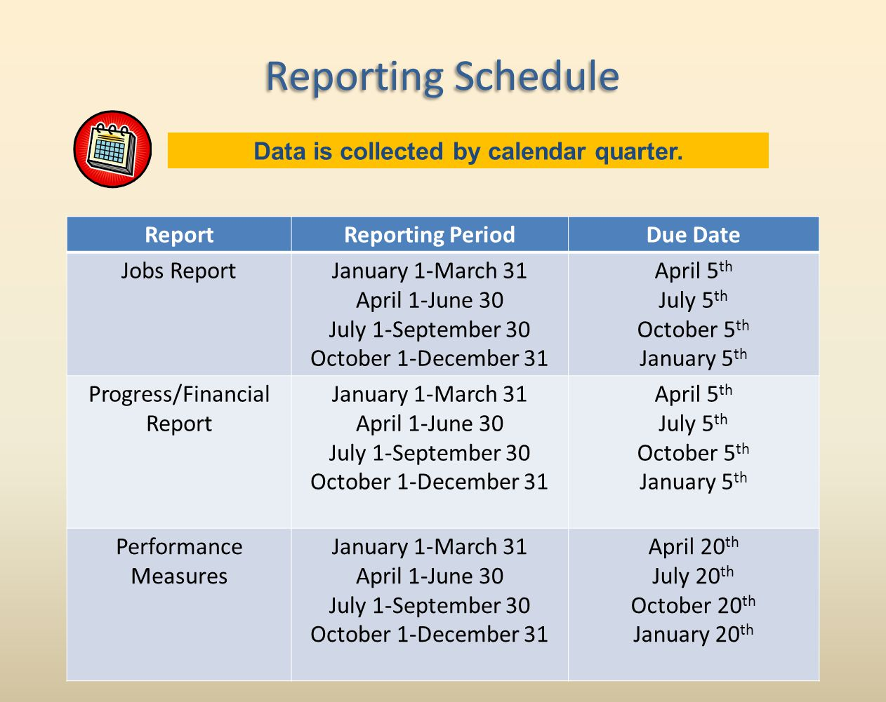 Reporting Schedule ReportReporting PeriodDue Date Jobs ReportJanuary 1-March 31 April 1-June 30 July 1-September 30 October 1-December 31 April 5 th July 5 th October 5 th January 5 th Progress/Financial Report January 1-March 31 April 1-June 30 July 1-September 30 October 1-December 31 April 5 th July 5 th October 5 th January 5 th Performance Measures January 1-March 31 April 1-June 30 July 1-September 30 October 1-December 31 April 20 th July 20 th October 20 th January 20 th Data is collected by calendar quarter.