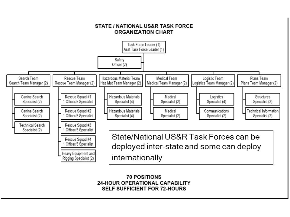 State/National US&R Task Forces can be deployed inter-state and some can deploy internationally