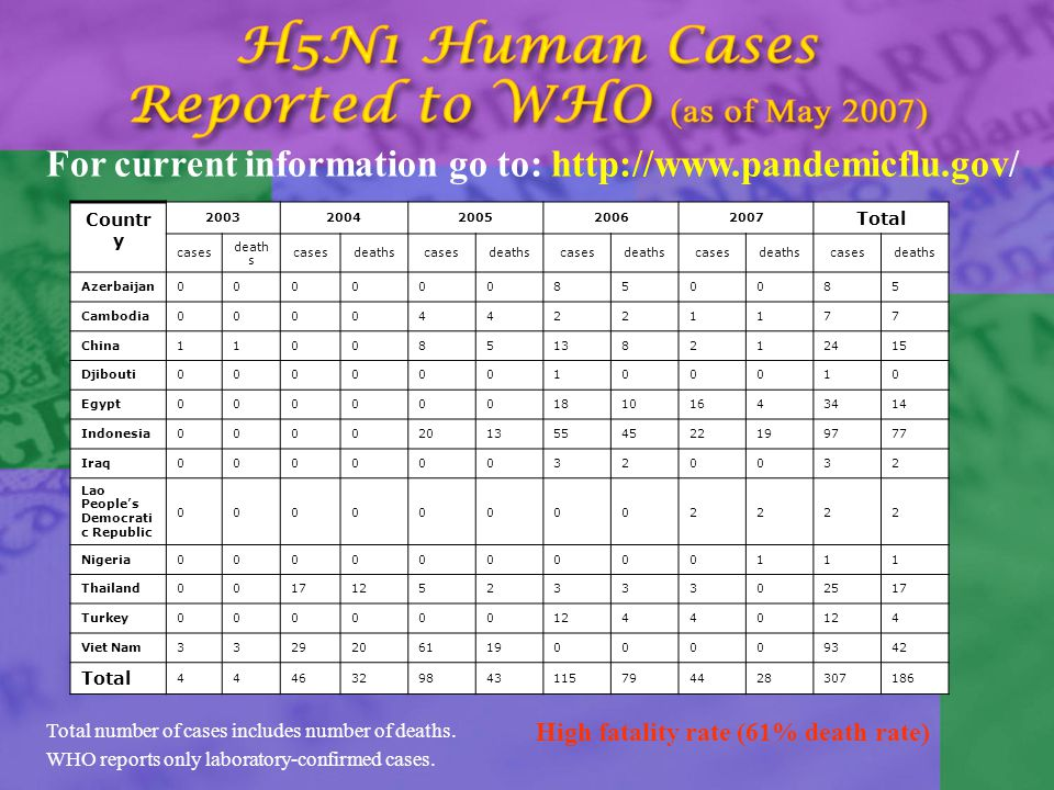 Total number of cases includes number of deaths. WHO reports only laboratory-confirmed cases.