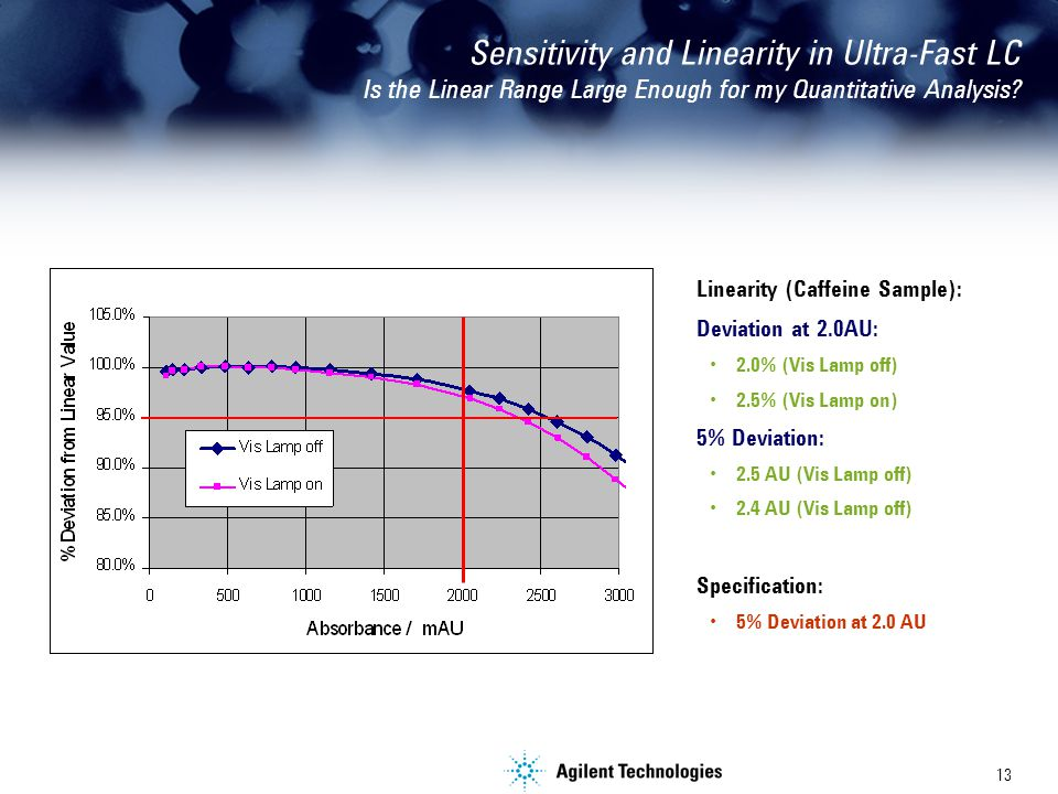 13 Sensitivity and Linearity in Ultra-Fast LC Is the Linear Range Large Enough for my Quantitative Analysis.