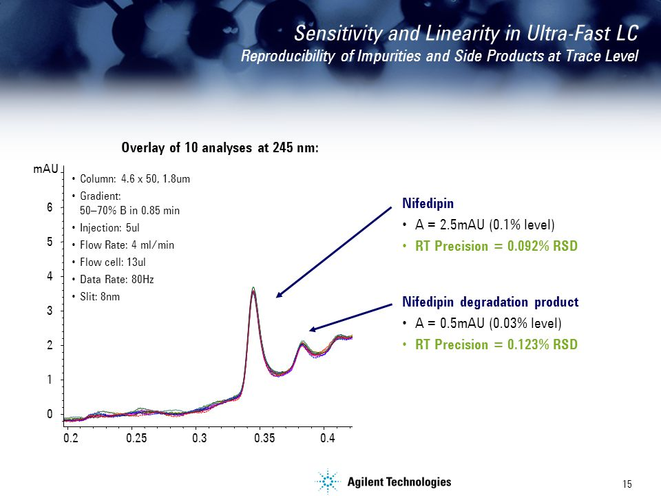 15 Sensitivity and Linearity in Ultra-Fast LC Reproducibility of Impurities and Side Products at Trace Level Overlay of 10 analyses at 245 nm: Nifedipin A = 2.5mAU (0.1% level) RT Precision = 0.092% RSD Nifedipin degradation product A = 0.5mAU (0.03% level) RT Precision = 0.123% RSD Column: 4.6 x 50, 1.8um Gradient: 50–70% B in 0.85 min Injection: 5ul Flow Rate: 4 ml/min Flow cell: 13ul Data Rate: 80Hz Slit: 8nm
