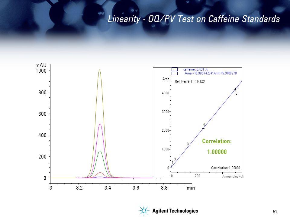 51 Linearity - OQ/PV Test on Caffeine Standards min 33.23.43.6 3.8 mAU 0 200 400 600 800 1000 Amount[ng/ul] 0200 Area 0 1000 2000 3000 4000 1 2 3 4 5 caffeine, DAD1 A Correlation: 1.00000 Rel.