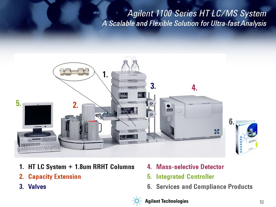 52 Agilent 1100 Series HT LC/MS System A Scalable and Flexible Solution for Ultra-fast Analysis 1.