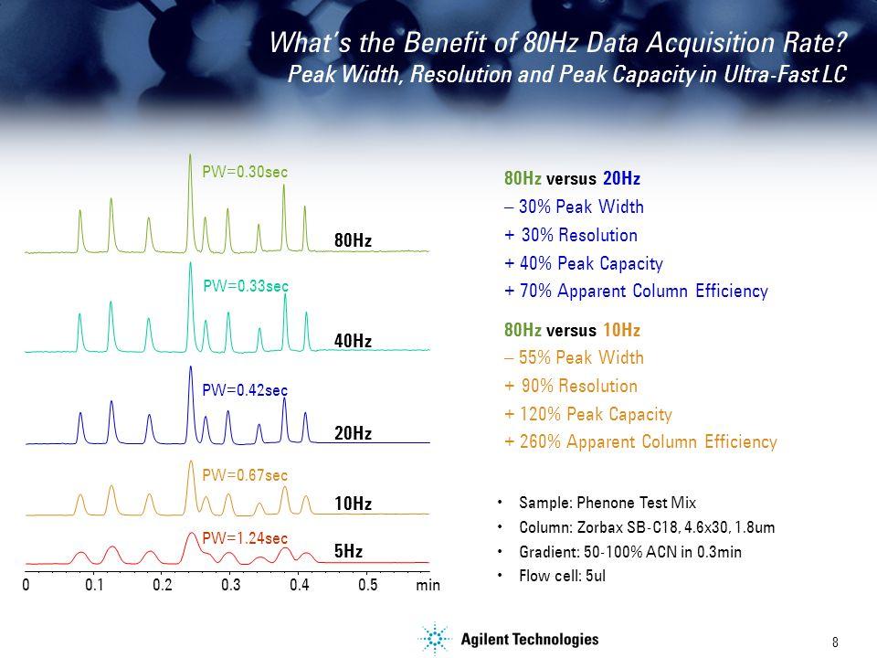 8 min 0.10.20.30.40.50 80Hz PW=0.30sec 40Hz PW=0.33sec 20Hz PW=0.42sec 10Hz PW=0.67sec 5Hz PW=1.24sec Sample: Phenone Test Mix Column: Zorbax SB-C18, 4.6x30, 1.8um Gradient: 50-100% ACN in 0.3min Flow cell: 5ul 80Hz versus 20Hz – 30% Peak Width + 30% Resolution + 40% Peak Capacity + 70% Apparent Column Efficiency 80Hz versus 10Hz – 55% Peak Width + 90% Resolution + 120% Peak Capacity + 260% Apparent Column Efficiency What's the Benefit of 80Hz Data Acquisition Rate.