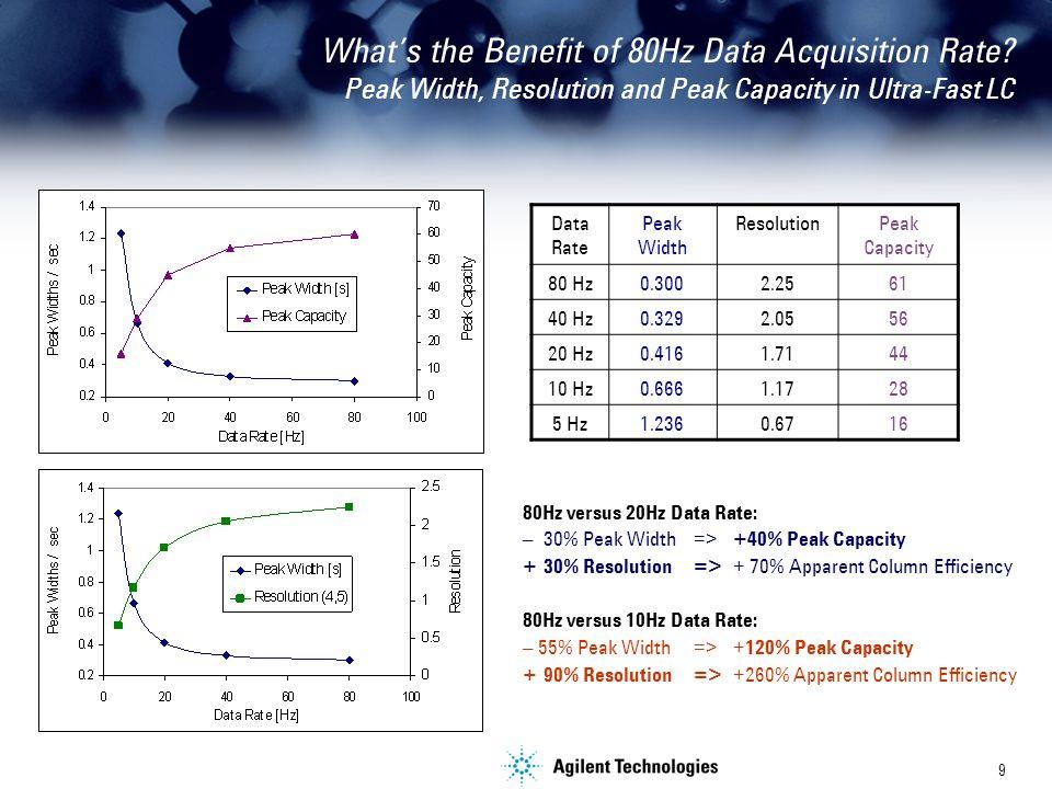9 80Hz versus 20Hz Data Rate: –30% Peak Width=>+40% Peak Capacity +30% Resolution =>+ 70% Apparent Column Efficiency 80Hz versus 10Hz Data Rate: – 55% Peak Width=>+120% Peak Capacity +90% Resolution =>+260% Apparent Column Efficiency Data Rate Peak Width ResolutionPeak Capacity 80 Hz0.3002.2561 40 Hz0.3292.0556 20 Hz0.4161.7144 10 Hz0.6661.1728 5 Hz1.2360.6716 What's the Benefit of 80Hz Data Acquisition Rate.