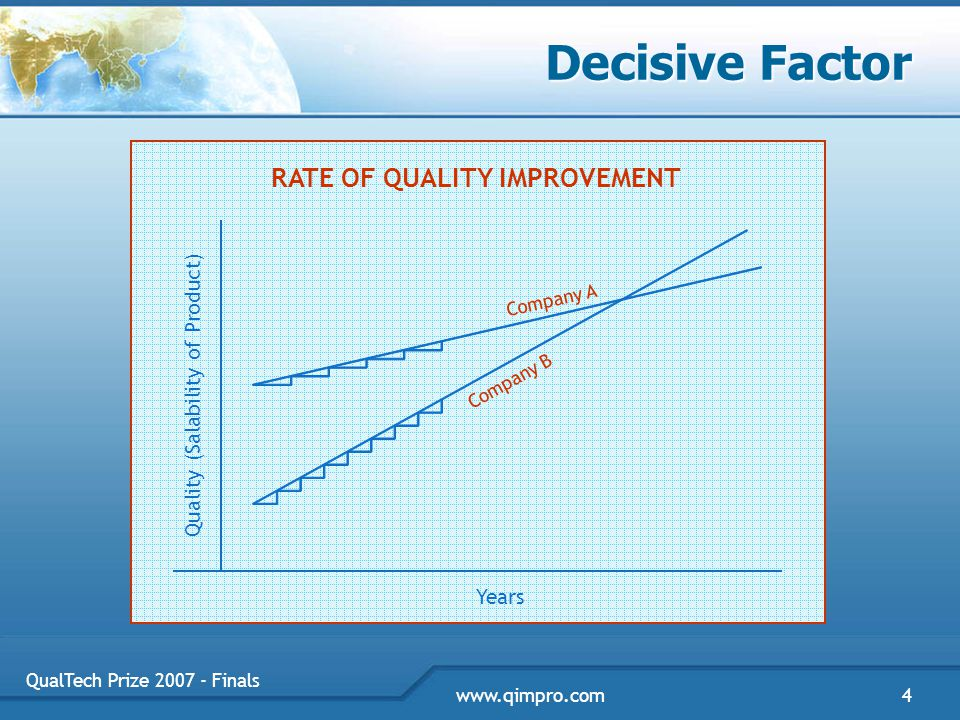 QualTech Prize 2007 - Finals 4www.qimpro.com Decisive Factor Years Quality (Salability of Product) RATE OF QUALITY IMPROVEMENT Company A Company B