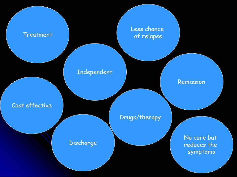 Independent Cost effective Discharge Drugs/therapy Less chance of relapse Remission No cure but reduces the symptoms Treatment