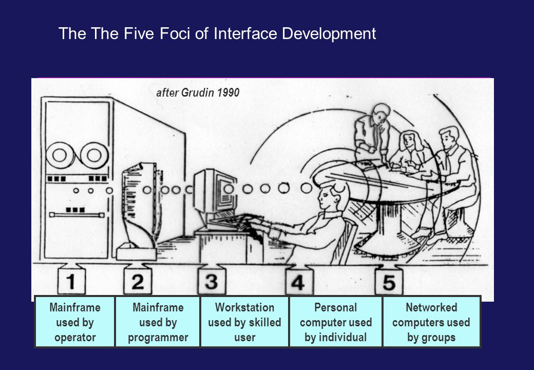 The The Five Foci of Interface Development Mainframe used by operator after Grudin 1990 Mainframe used by programmer Workstation used by skilled user Personal computer used by individual Networked computers used by groups