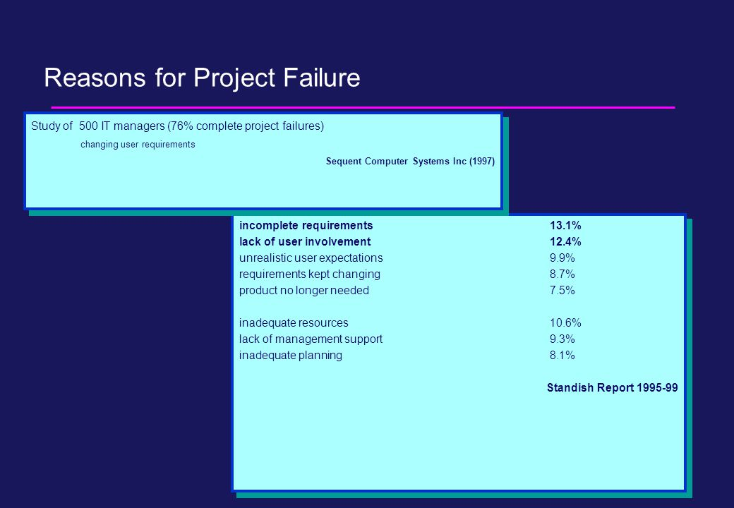 Reasons for Project Failure incomplete requirements13.1% lack of user involvement12.4% unrealistic user expectations9.9% requirements kept changing8.7% product no longer needed7.5% inadequate resources10.6% lack of management support9.3% inadequate planning8.1% Standish Report 1995-99 incomplete requirements13.1% lack of user involvement12.4% unrealistic user expectations9.9% requirements kept changing8.7% product no longer needed7.5% inadequate resources10.6% lack of management support9.3% inadequate planning8.1% Standish Report 1995-99 Study of 500 IT managers (76% complete project failures) changing user requirements Sequent Computer Systems Inc (1997) Study of 500 IT managers (76% complete project failures) changing user requirements Sequent Computer Systems Inc (1997)