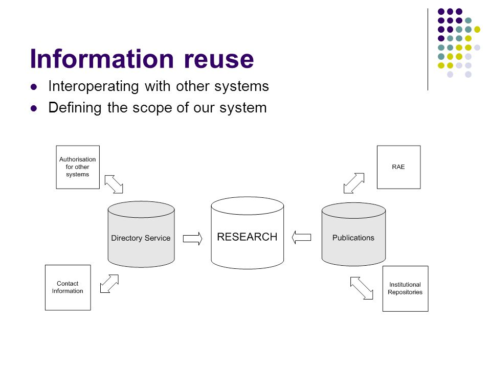 Information reuse Interoperating with other systems Defining the scope of our system