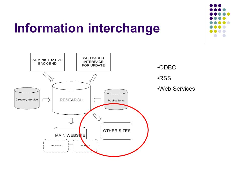Information interchange ODBC RSS Web Services