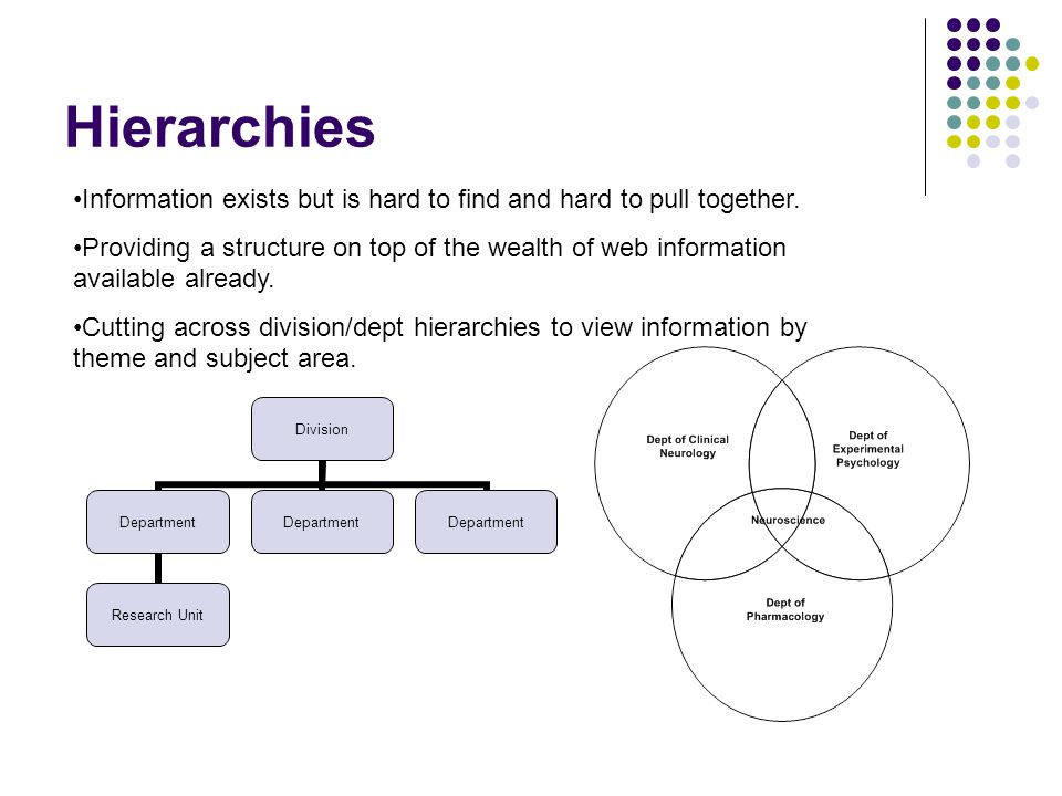 Hierarchies Information exists but is hard to find and hard to pull together.