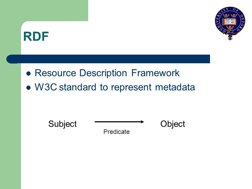 RDF Resource Description Framework W3C standard to represent metadata SubjectObject Predicate