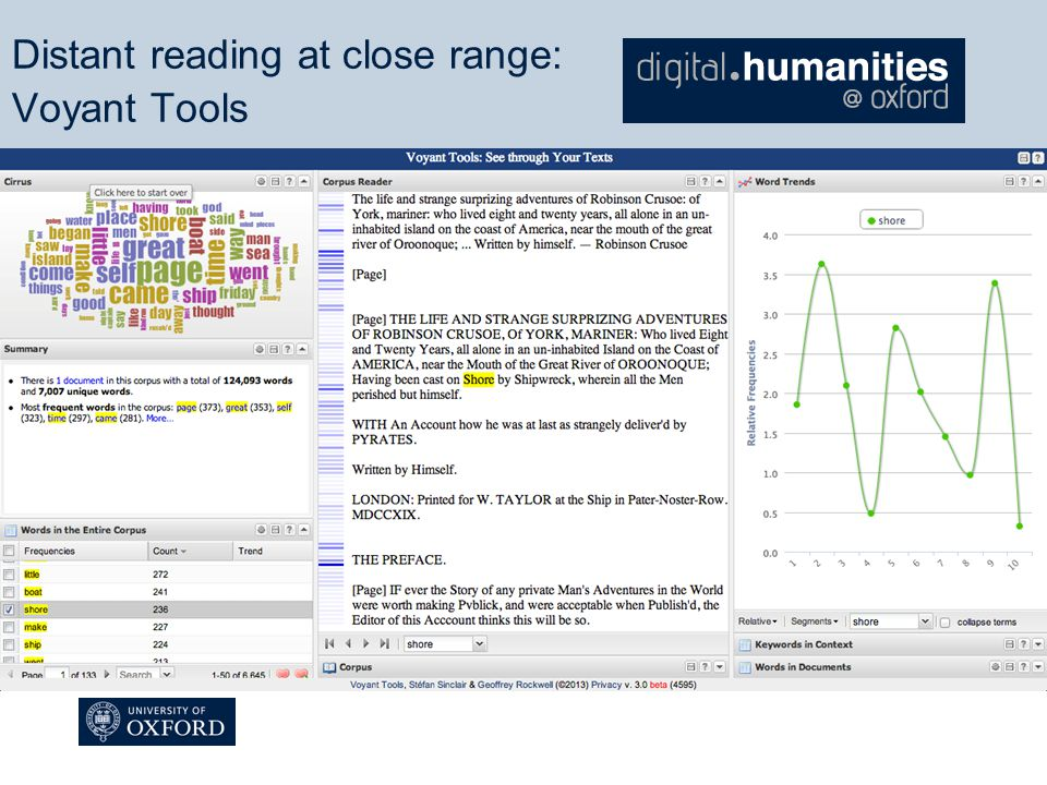 Distant reading at close range: Voyant Tools