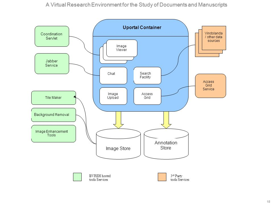 A Virtual Research Environment for the Study of Documents and Manuscripts 18 A Virtual Research Environment for the Study of Documents and Manuscripts