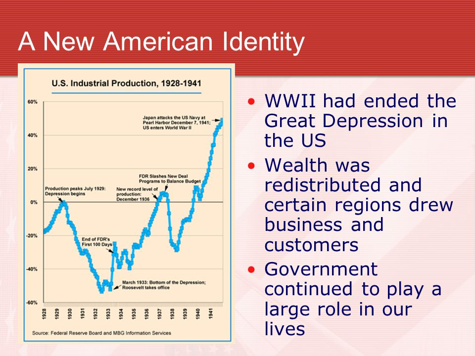 A New American Identity WWII had ended the Great Depression in the US Wealth was redistributed and certain regions drew business and customers Governm