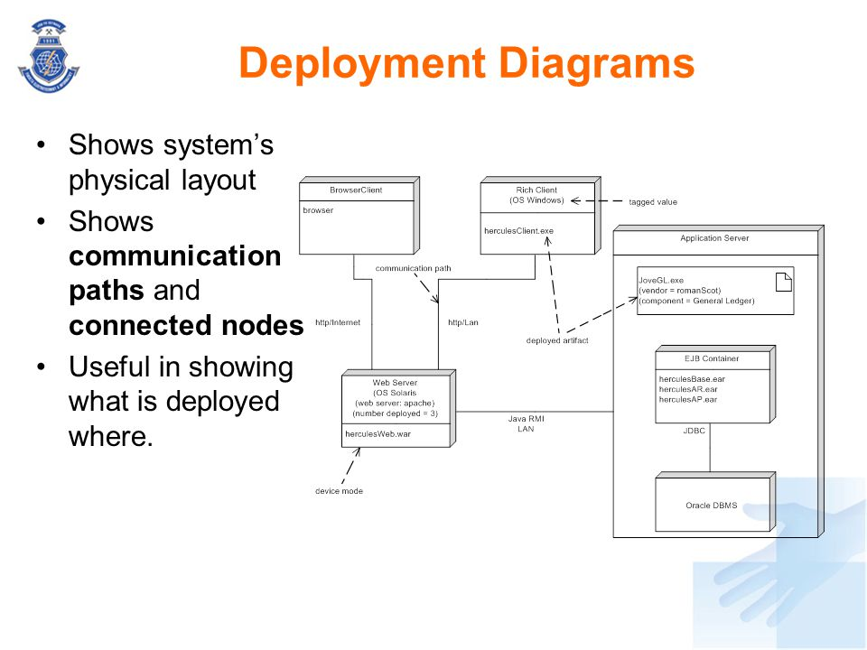 Shows system's physical layout Shows communication paths and connected nodes Useful in showing what is deployed where. Deployment Diagrams