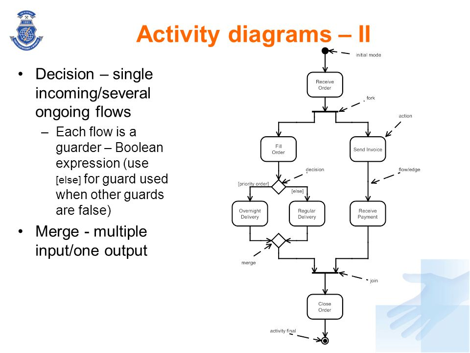 Decision – single incoming/several ongoing flows –Each flow is a guarder – Boolean expression (use [else] for guard used when other guards are false)