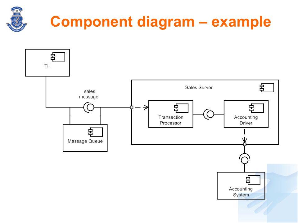 Component diagram – example