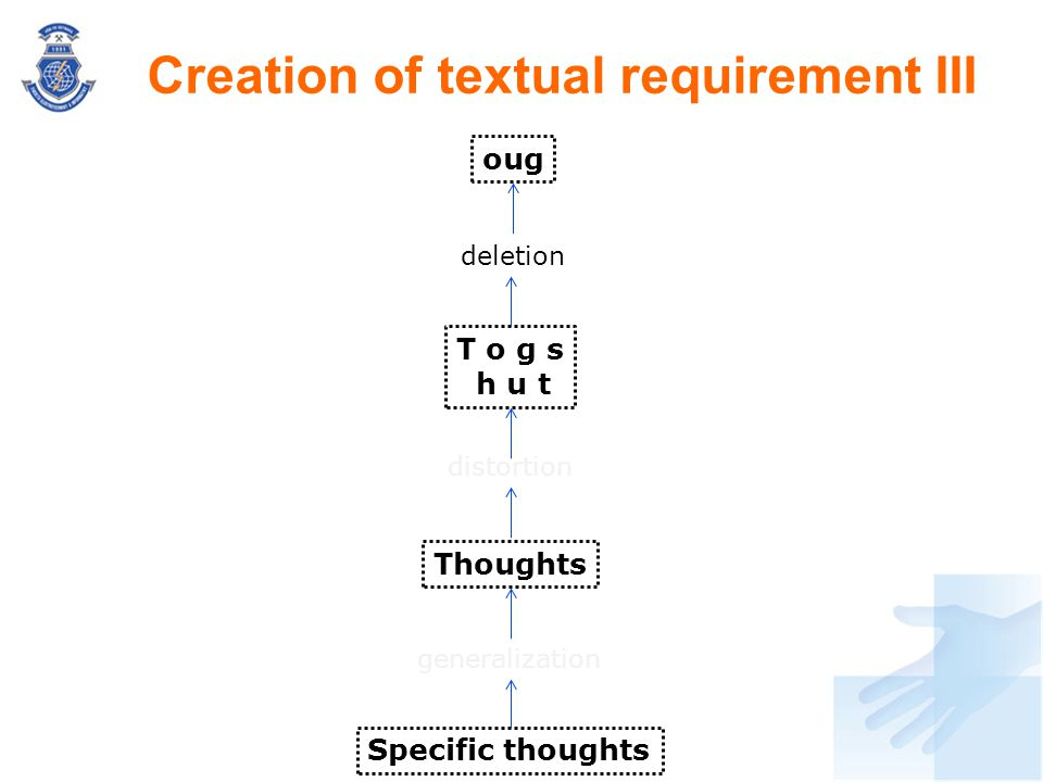 Creation of textual requirement III Specific thoughts Thoughts generalization distortion T o g s h u t deletion oug