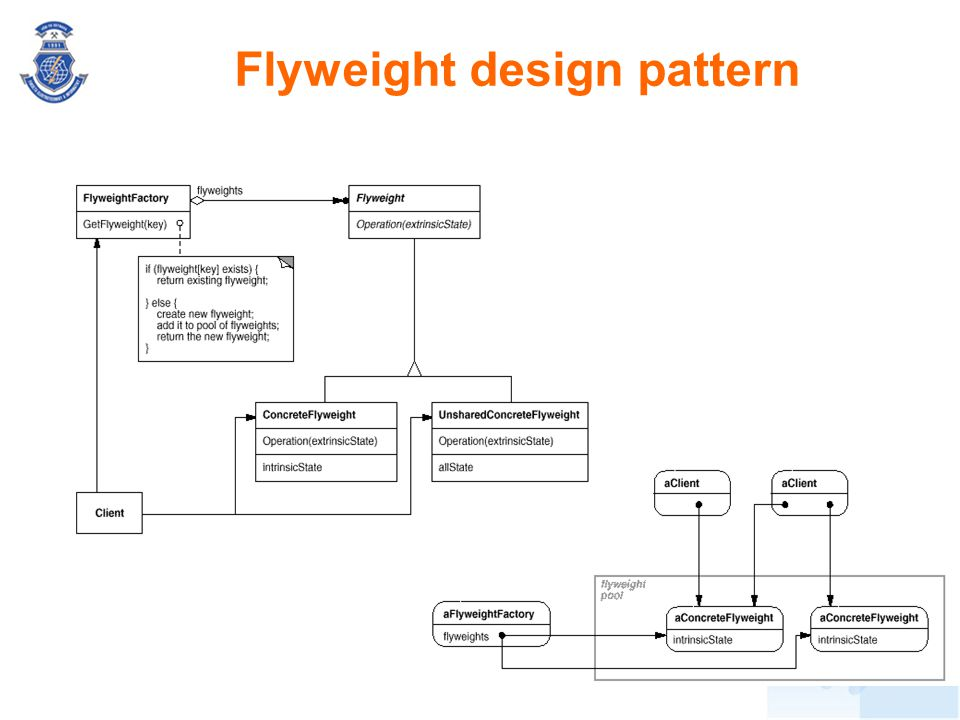 Flyweight design pattern