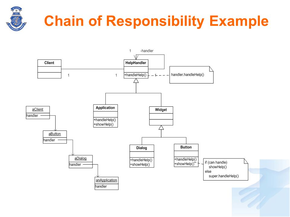 Chain of Responsibility Example