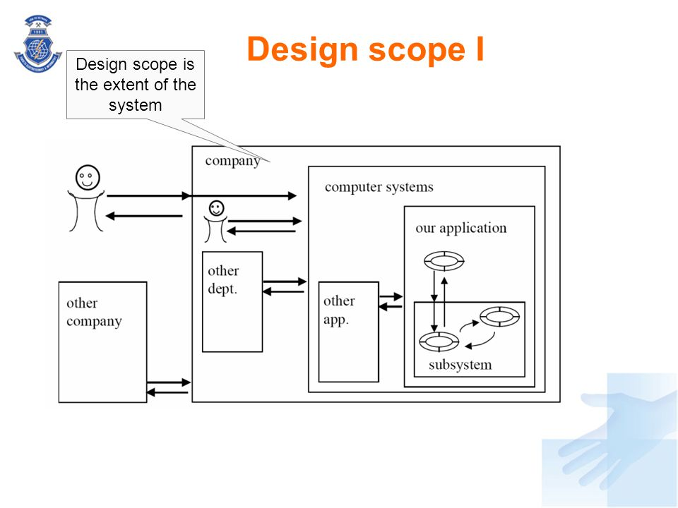 Design scope I Design scope is the extent of the system