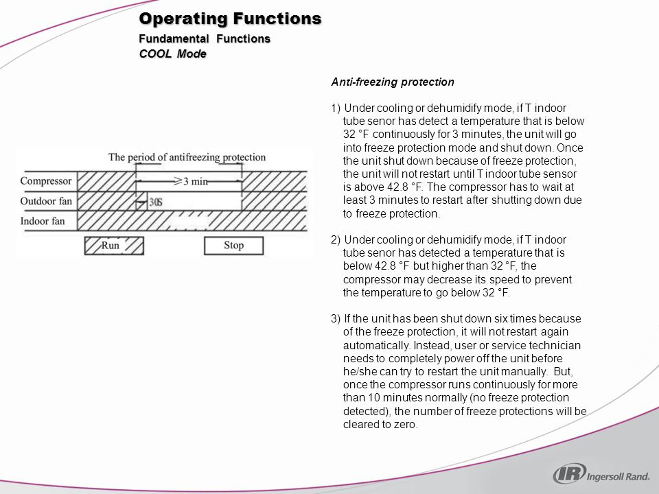 Operating Functions Overcurrent protection If total current is high, the compressor will run in limited or dropped frequency.