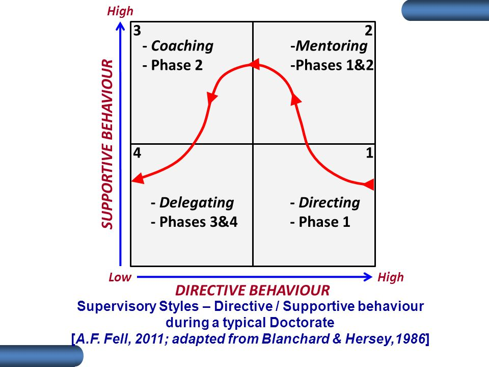 - Directing - Phase 1 -Mentoring -Phases 1&2 - Coaching - Phase 2 - Delegating - Phases 3&4 1 2 4 3 SUPPORTIVE BEHAVIOUR DIRECTIVE BEHAVIOUR High Low Supervisory Styles – Directive / Supportive behaviour during a typical Doctorate [A.F.