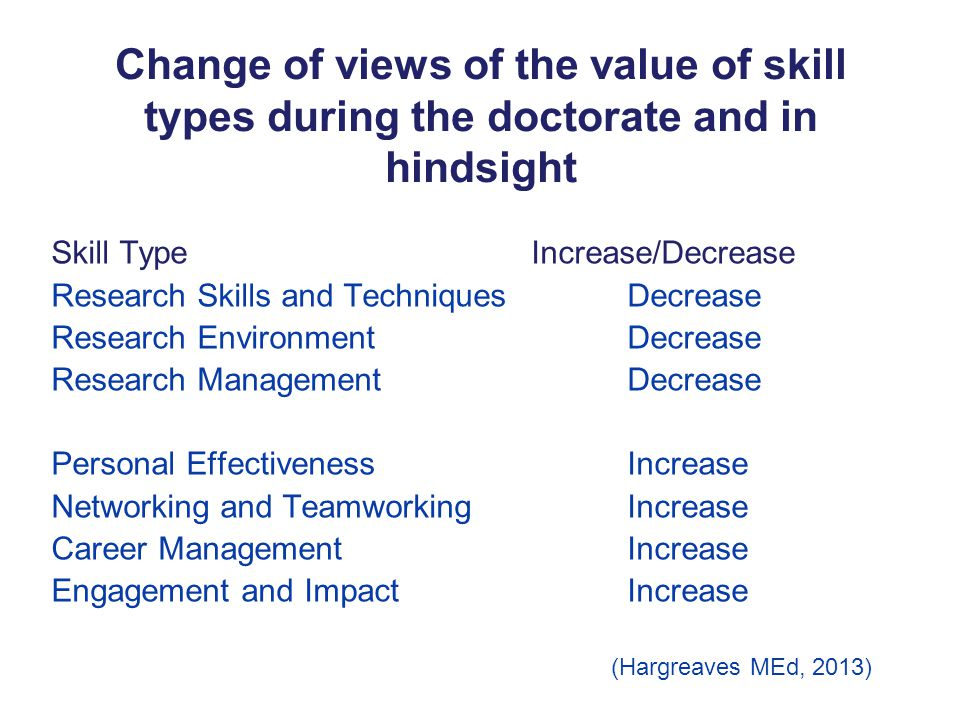 Change of views of the value of skill types during the doctorate and in hindsight Skill TypeIncrease/Decrease Research Skills and TechniquesDecrease Research EnvironmentDecrease Research ManagementDecrease Personal Effectiveness Increase Networking and Teamworking Increase Career ManagementIncrease Engagement and ImpactIncrease (Hargreaves MEd, 2013)
