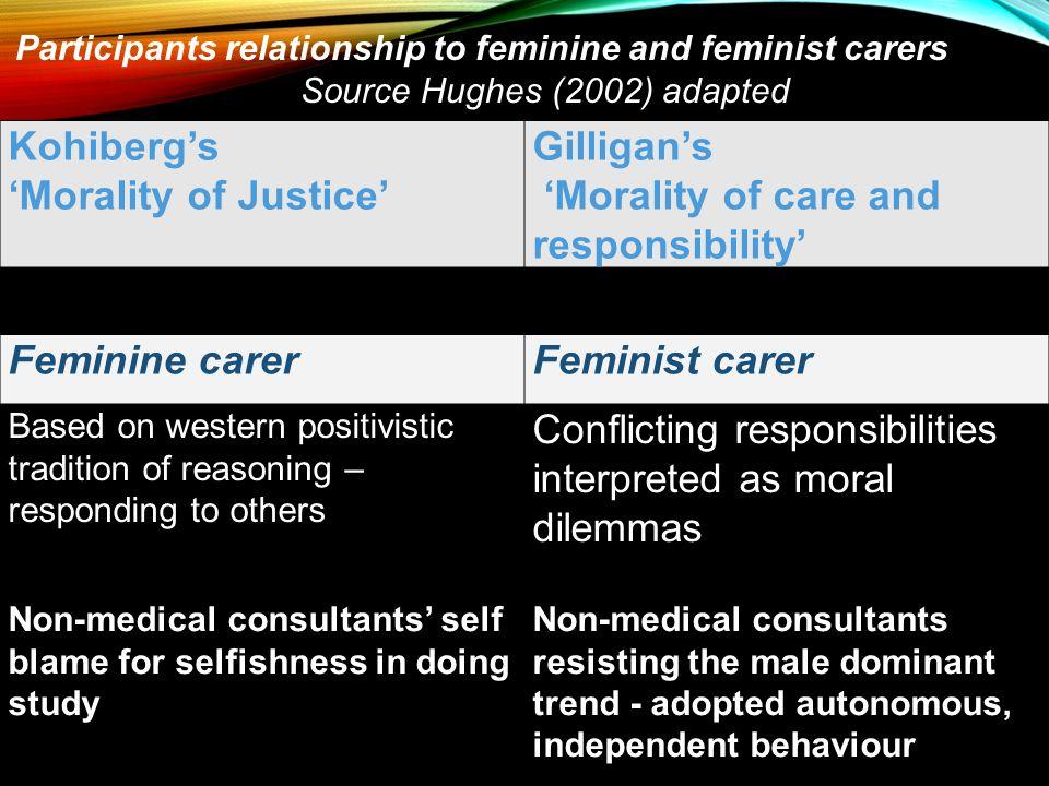 Kohiberg's 'Morality of Justice' Gilligan's 'Morality of care and responsibility' Feminine carerFeminist carer Based on western positivistic tradition