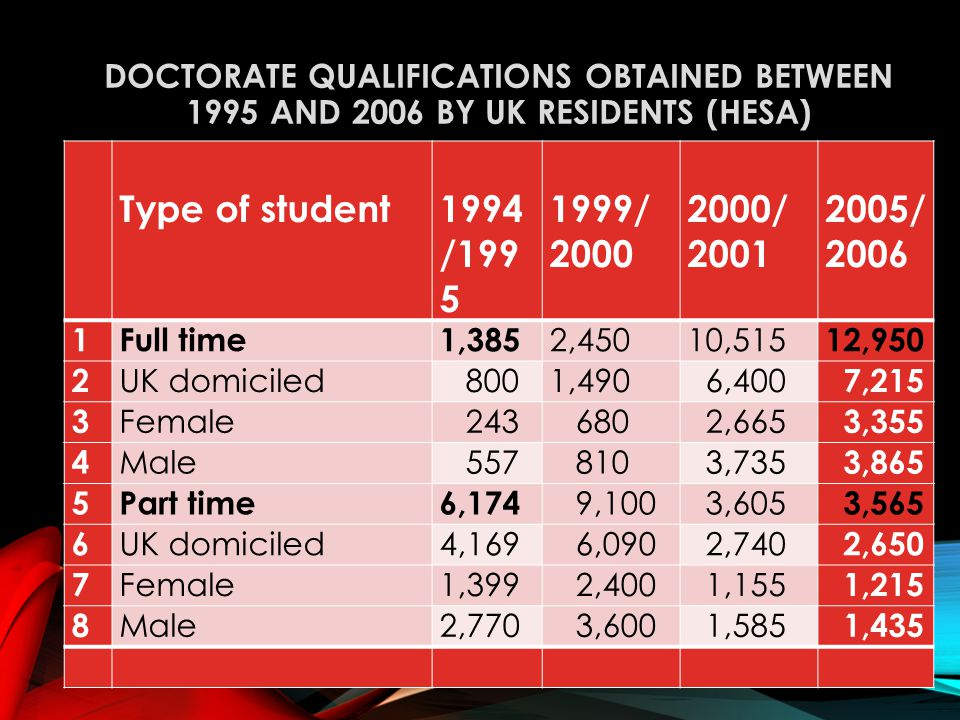 DOCTORATE QUALIFICATIONS OBTAINED BETWEEN 1995 AND 2006 BY UK RESIDENTS (HESA) Source HESA January 2008 Type of student 1994 /199 5 1999/ 2000 2000/ 2