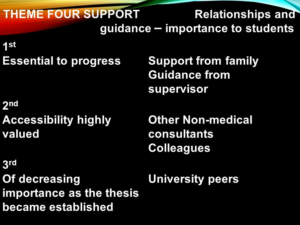 1 st Essential to progressSupport from family Guidance from supervisor 2 nd Accessibility highly valued Other Non-medical consultants Colleagues 3 rd