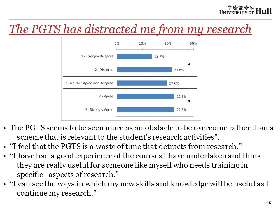 The PGTS has distracted me from my research | 28 The PGTS seems to be seen more as an obstacle to be overcome rather than a scheme that is relevant to