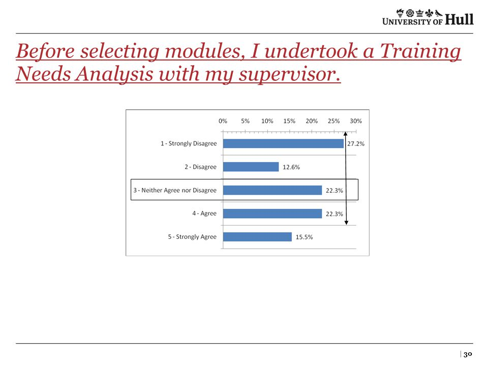 Before selecting modules, I undertook a Training Needs Analysis with my supervisor. | 30