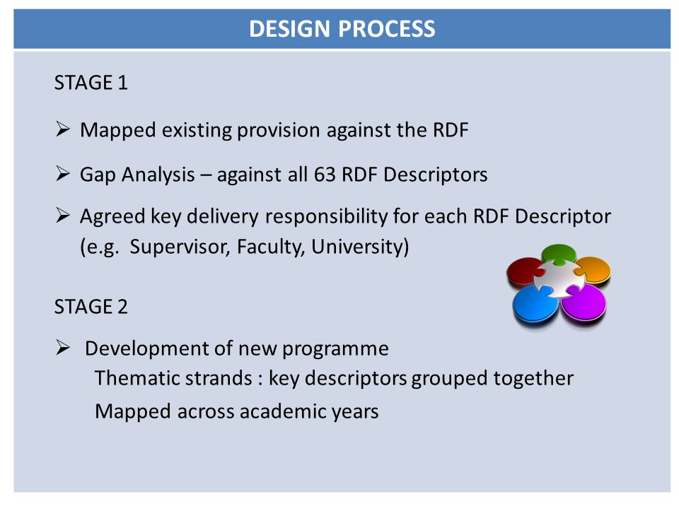 DESIGN PROCESS STAGE 1  Mapped existing provision against the RDF  Gap Analysis – against all 63 RDF Descriptors  Agreed key delivery responsibility for each RDF Descriptor (e.g.