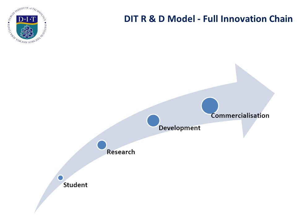 DIT R & D Model - Full Innovation Chain Student Research Development Commercialisation