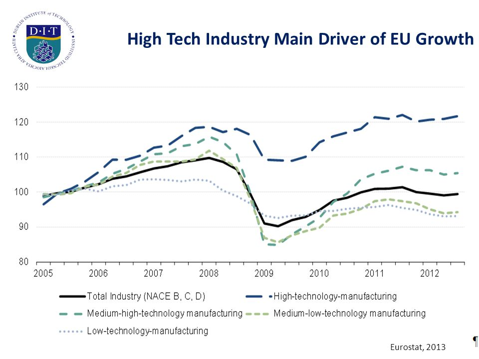 High Tech Industry Main Driver of EU Growth Eurostat, 2013