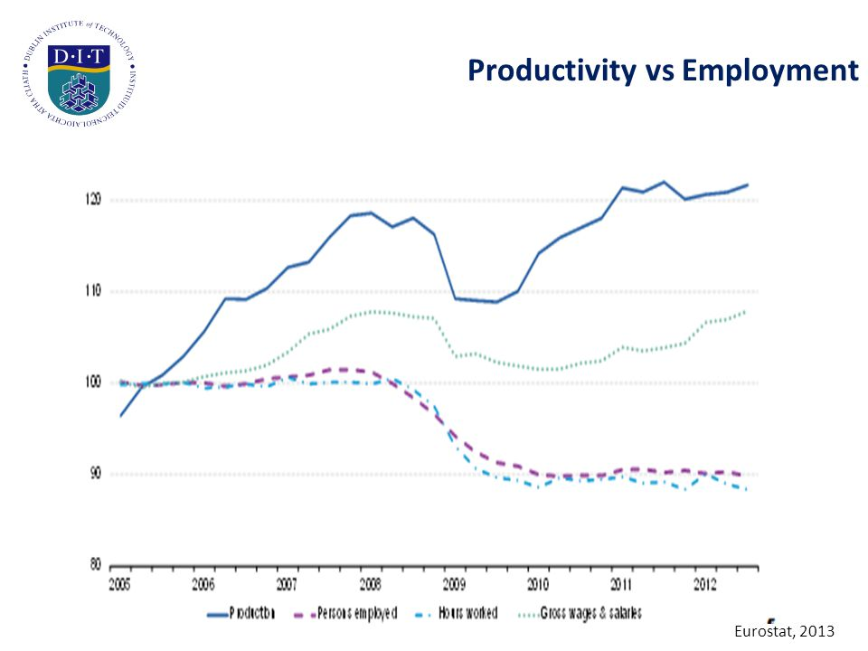 Productivity vs Employment Eurostat, 2013