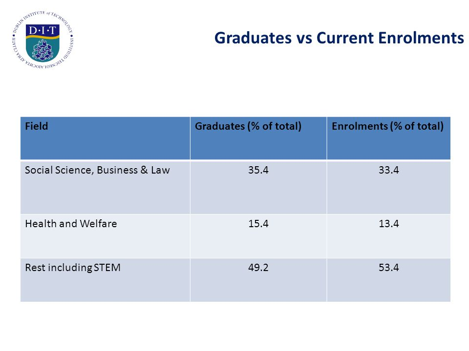 Graduates vs Current Enrolments FieldGraduates (% of total)Enrolments (% of total) Social Science, Business & Law35.433.4 Health and Welfare15.413.4 Rest including STEM49.253.4