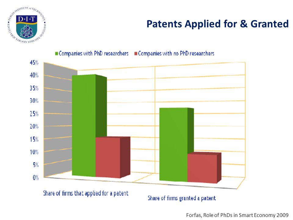 Patents Applied for & Granted Forfas, Role of PhDs in Smart Economy 2009