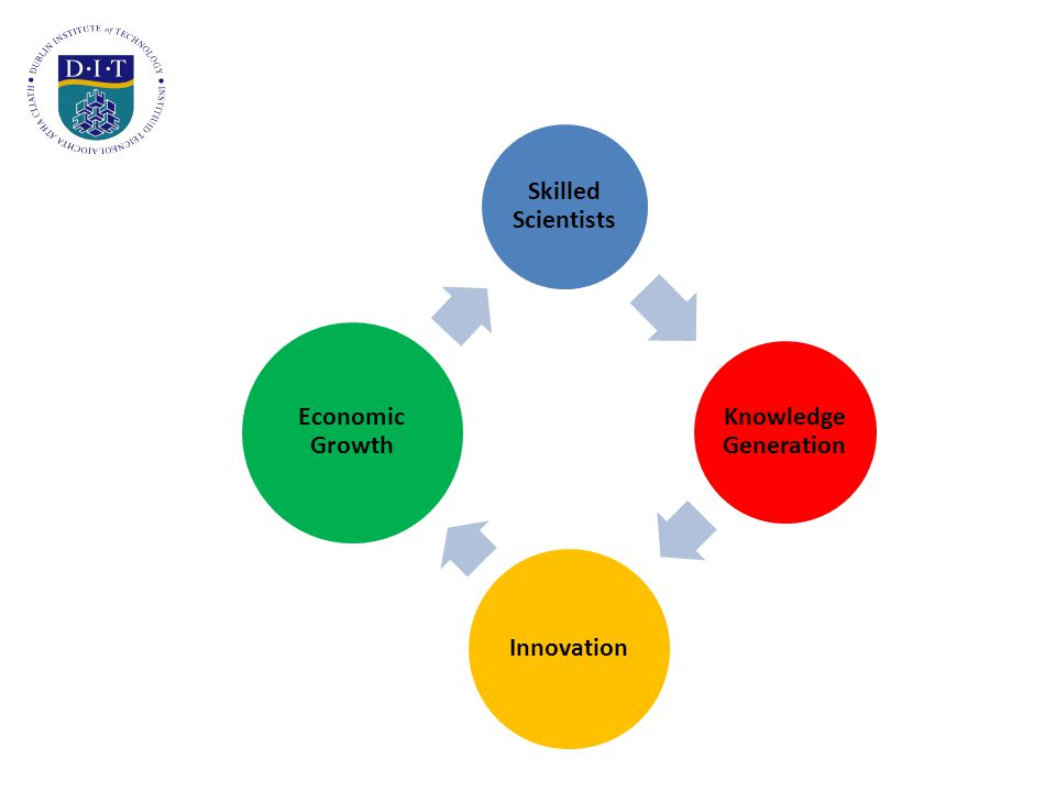 Benefits to Firms from Employing Researchers  Discipline knowledge  Ability to acquire and use new knowledge  Research methodology skills  Personal networks  Knowledge of recent advances  Capacity to solve complex problems  Ability to develop new ideas
