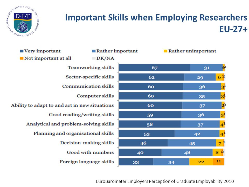 Importance of Foreign Language Skills by Country EuroBarometer Employers Perception of Graduate Employability 2010